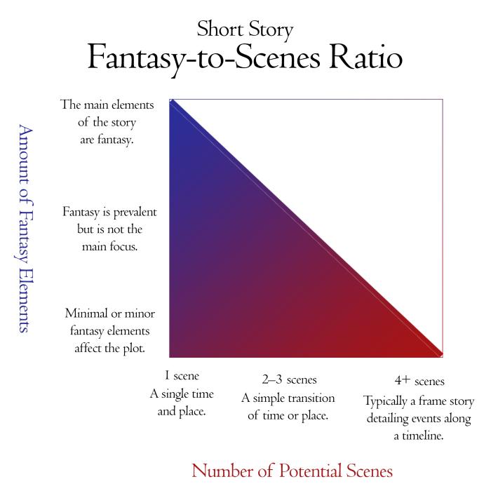 Fantasy vs Scenes